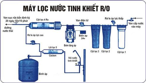 Hướng dẫn lựa chọn máy lọc nước cho gia đình